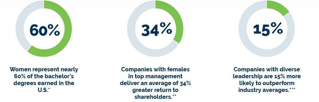 Statistics about women in the workforce from reachHIRE. Website moms returning to work need to know.